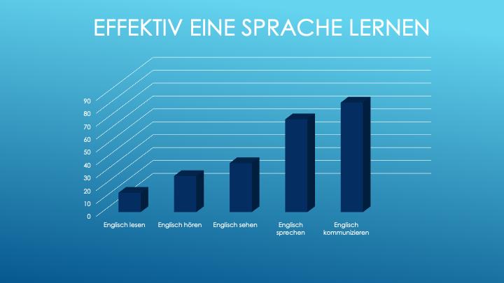 Effektiv eine Sprache lernen